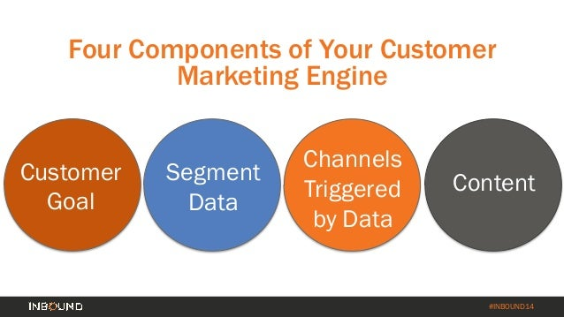 How to Turn Your Customer Base into a Revenue Engine [INBOUND 2014] Slide 11