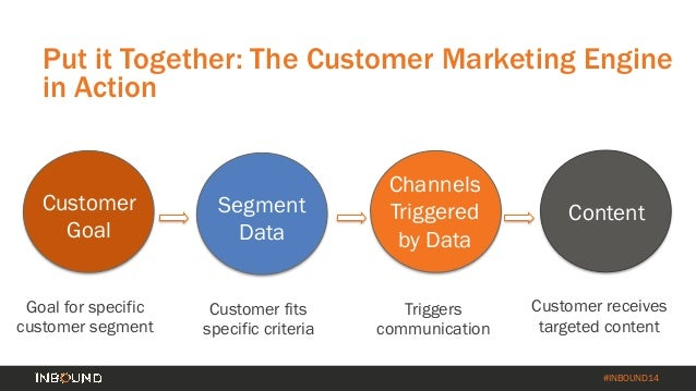 How to Turn Your Customer Base into a Revenue Engine [INBOUND 2014] Slide 28