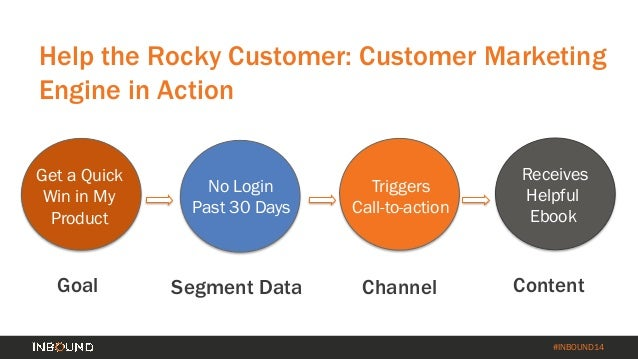How to Turn Your Customer Base into a Revenue Engine [INBOUND 2014] Slide 35