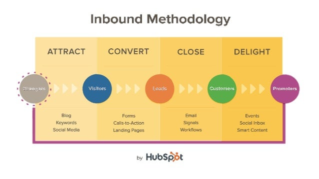 How to Turn Your Customer Base into a Revenue Engine [INBOUND 2014] Slide 6