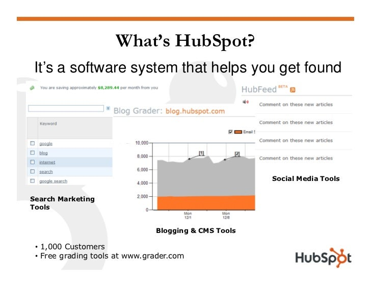 What's HubSpot?  It's a software system that helps you get found                                                          ...