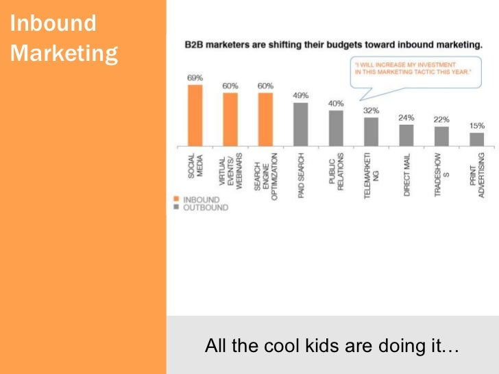 Inbound Marketing      Now that you know why      inbound marketing is      necessary and how it      works…      What is ...