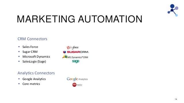 MARKETING AUTOMATION CRM Connectors      Sales Force Sugar CRM Microsoft Dynamics SalesLogix (Sage)  Analytics Connect...