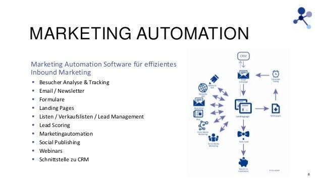 MARKETING AUTOMATION Marketing Automation Software für effizientes Inbound Marketing            Besucher Analyse...