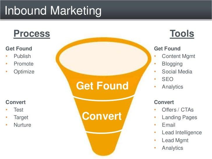Inbound Marketing<br />