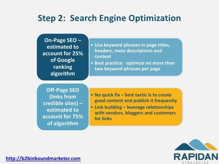 Inbound marketing blueprint malvernweather Images
