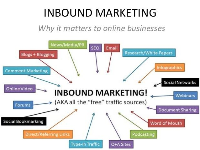 INBOUND MARKETING Why it matters to online businesses