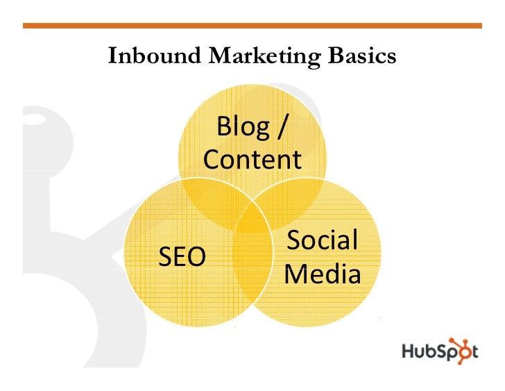 Inbound Marketing Basics          Blog/         Blog /        Content                Social     SEO               Media