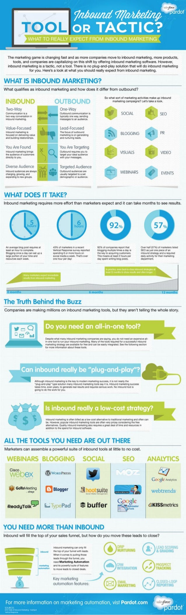 Inbound Marketing: Tool or Tactic? [Infographic]