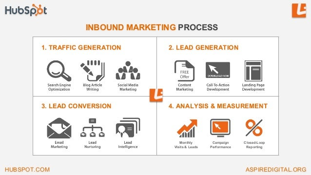 1. TRAFFIC GENERATION 2. LEAD GENERATION 3. LEAD CONVERSION 4. ANALYSIS & MEASUREMENT Closed-Loop Reporting Campaign Perfo...