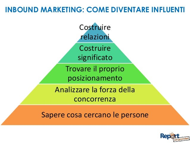 Inbound marketing spiegato in 10 slides for Pertinenza significato