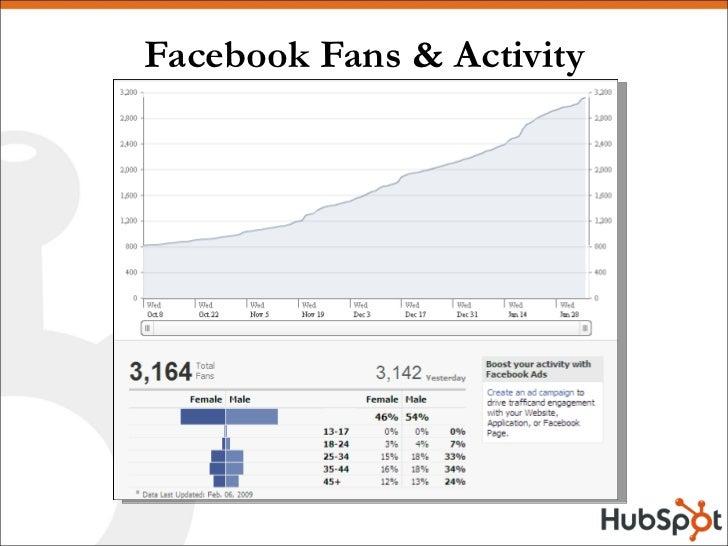 Facebook Fans & Activity
