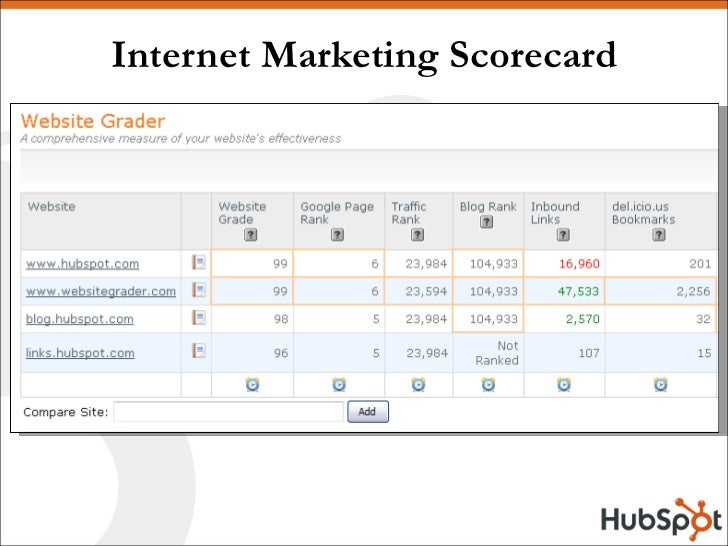 Internet Marketing Scorecard