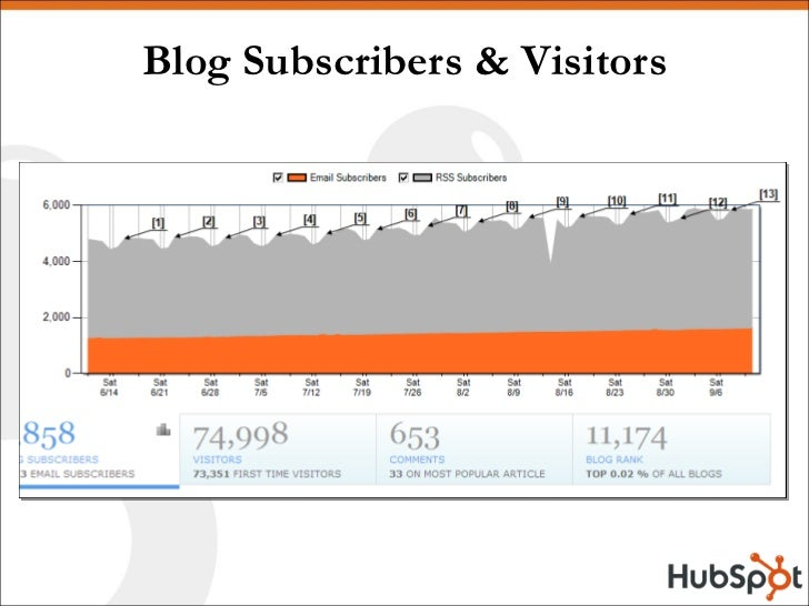 Blog Subscribers & Visitors