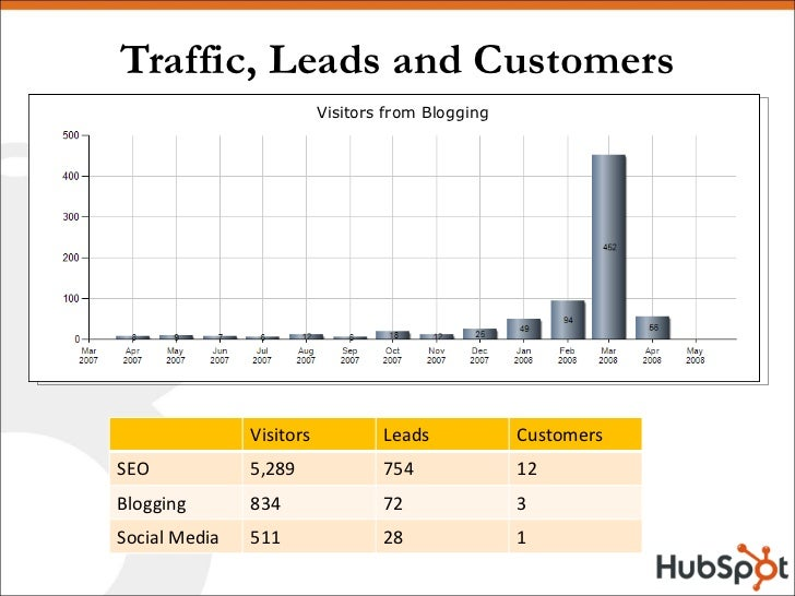 Traffic, Leads and Customers Visitors from Blogging Visitors Leads Customers SEO 5,289 754 12 Blogging 834 72 3 Social Med...