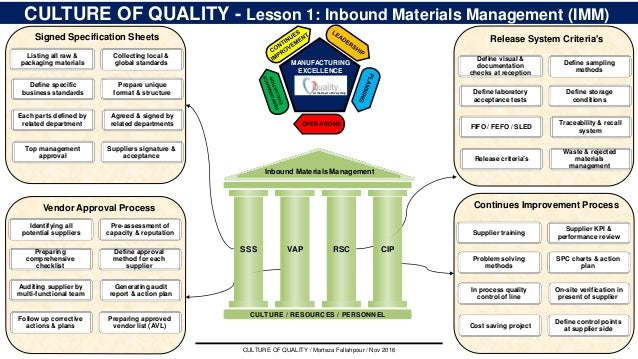 7 CULTURE OF QUALITY - Lesson 1: Inbound Materials Management (IMM) Listing all raw & packaging materials Signed Specifica...
