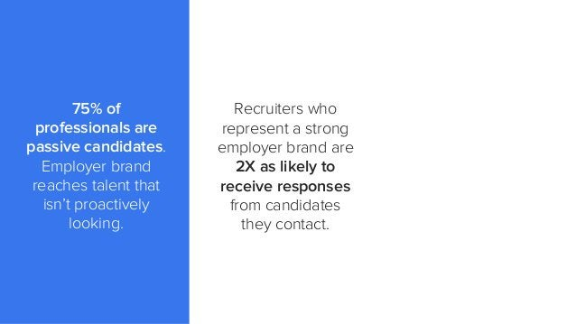Recruiters who represent a strong employer brand are 2X as likely to receive responses from candidates they contact. 75% o...