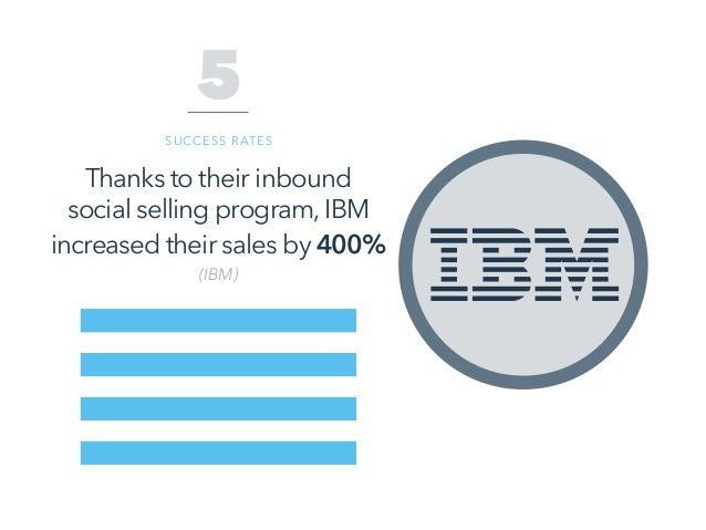 Thanks to their inbound social selling program, IBM increased their sales by 400% (IBM) 5 SUCCESS RATES
