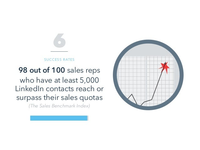 98 out of 100 sales reps who have at least 5,000 LinkedIn contacts reach or surpass their sales quotas (The Sales Benchmar...