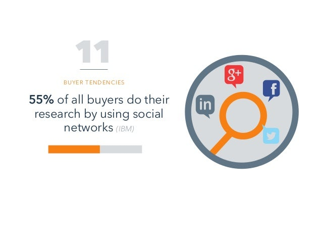 55% of all buyers do their research by using social networks (IBM) 11 BUYER TENDENCIES
