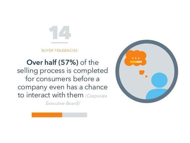 Over half (57%) of the selling process is completed for consumers before a company even has a chance to interact with them...