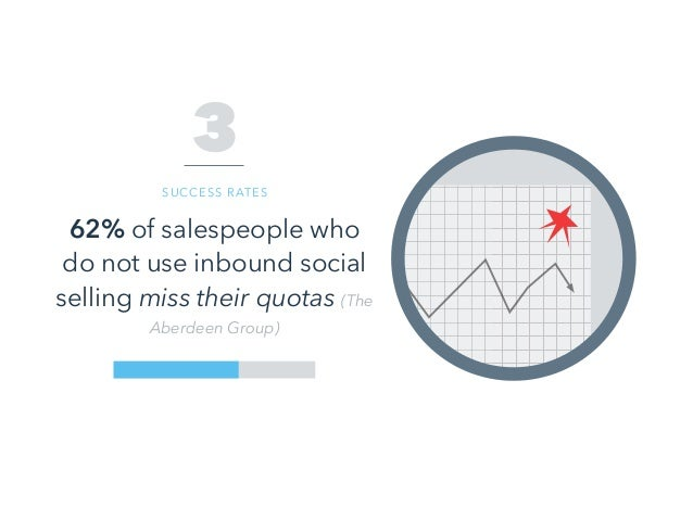 62% of salespeople who do not use inbound social selling miss their quotas (The Aberdeen Group) 3 SUCCESS RATES