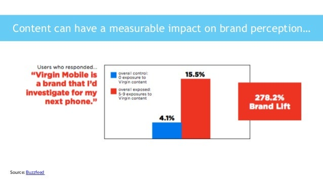 Source: Buzzfeed  Content can have a measurable impact on brand perception…