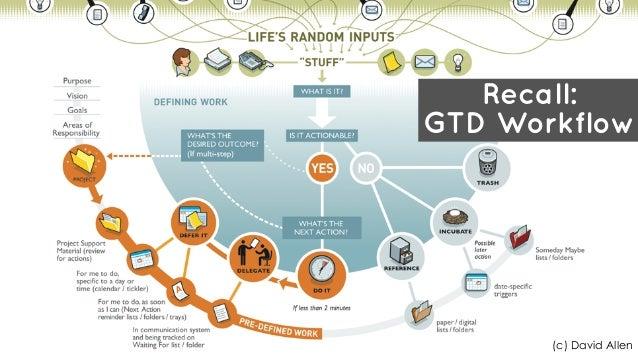 Recall: GTD Workflow (c) David Allen