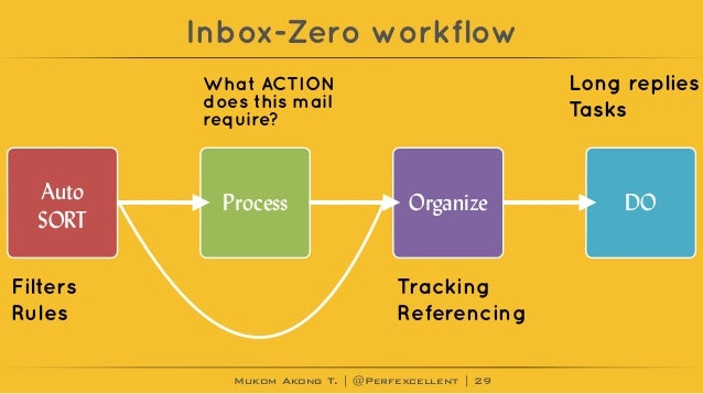 Mukom Akong T. | @Perfexcellent | Inbox-Zero workflow 29 Auto SORT Process Organize DO Filters Rules What ACTION does this...