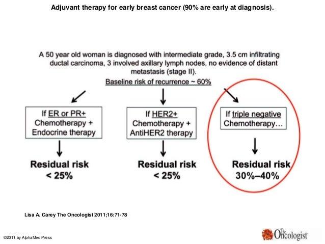 Triple negative ductile breast carcinoma
