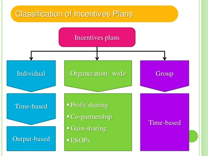 Organization- wide – 1 Profit sharing  – Profit sharing is an arrangement by which employees receive in     addition to w...
