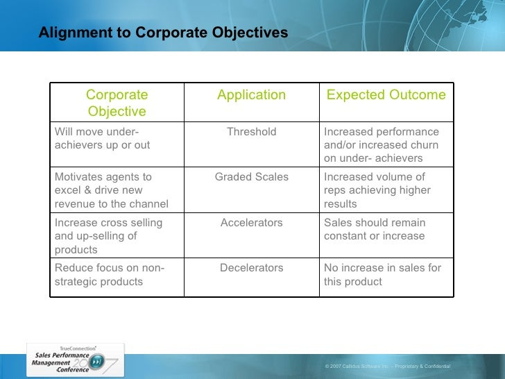 Alignment to Corporate Objectives No increase in sales for this product Decelerators Reduce focus on non-strategic product...
