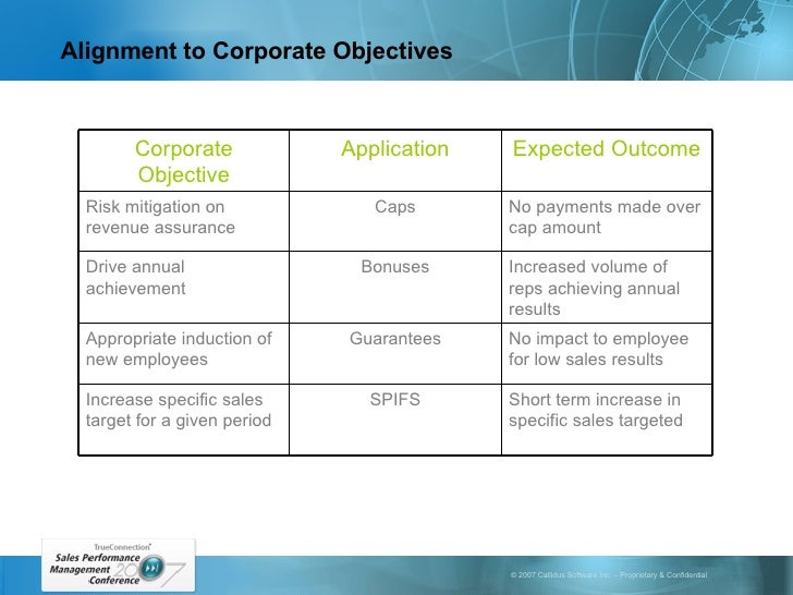 Alignment to Corporate Objectives Short term increase in specific sales targeted SPIFS Increase specific sales target for ...