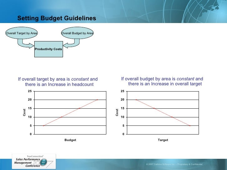 Setting Budget Guidelines Overall Target by Area Overall Budget by Area Productivity Costs If overall target by area is  c...