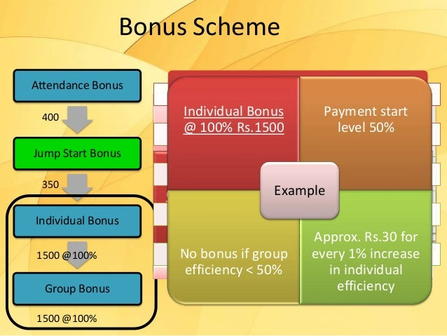 How to design an effective incentive scheme for your small business