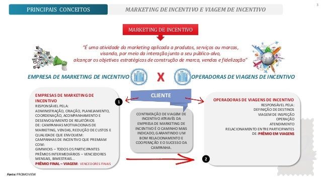 c920bb5d8830e MARKETING DE INCENTIVO - Estudos sobre o Marketing de Incentivo e Viagens  de Incentivo