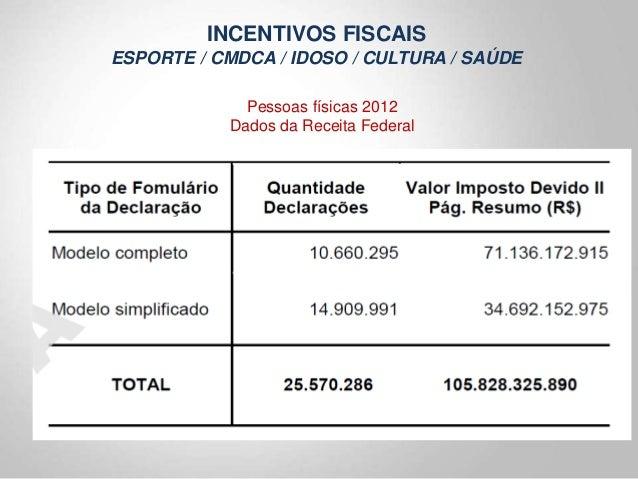 Incentivos fiscais federais para a captao de recursos por michel f educadoressemfronteiras fandeluxe Gallery