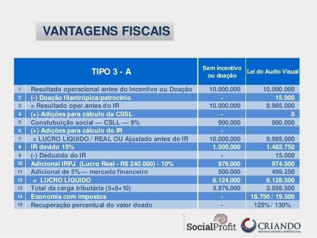 Incentivos fiscais federais para a captao de recursos por michel f fiscais vantagens fiscais 73 fandeluxe Gallery