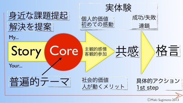 Story 普遍的テーマ 実体験 具体的アクション 1st step 社会的価値 人が動くメリット 共感 身近な課題提起 解決を提案 主観的感情! 客観的参加 成功/失敗 連鎖 格言 個人的価値 初めての感動 Core My... Your.....