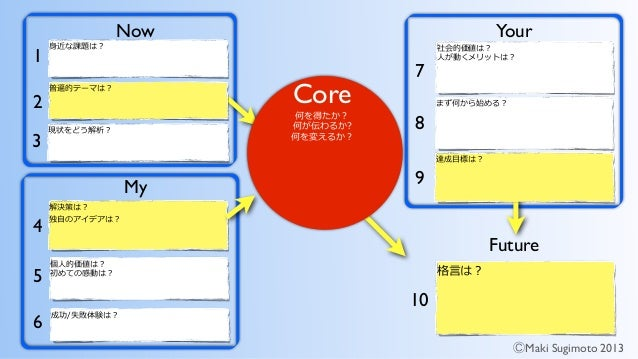 ! ! ! ! ! ! !  ! ! ! ! ! 10 1 2 3 4 5 6 7 8 9 ! ⒸMaki Sugimoto 2013 Now Your My Future Core! ! !