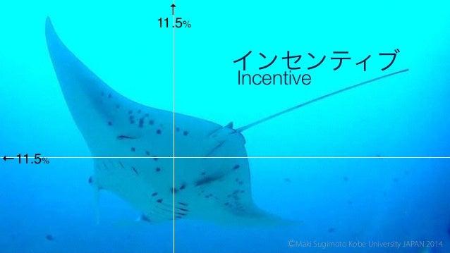 11.5% ←11.5% ↑ インセンティブ Incentive! ⒸMaki Sugimoto Kobe University JAPAN 2014