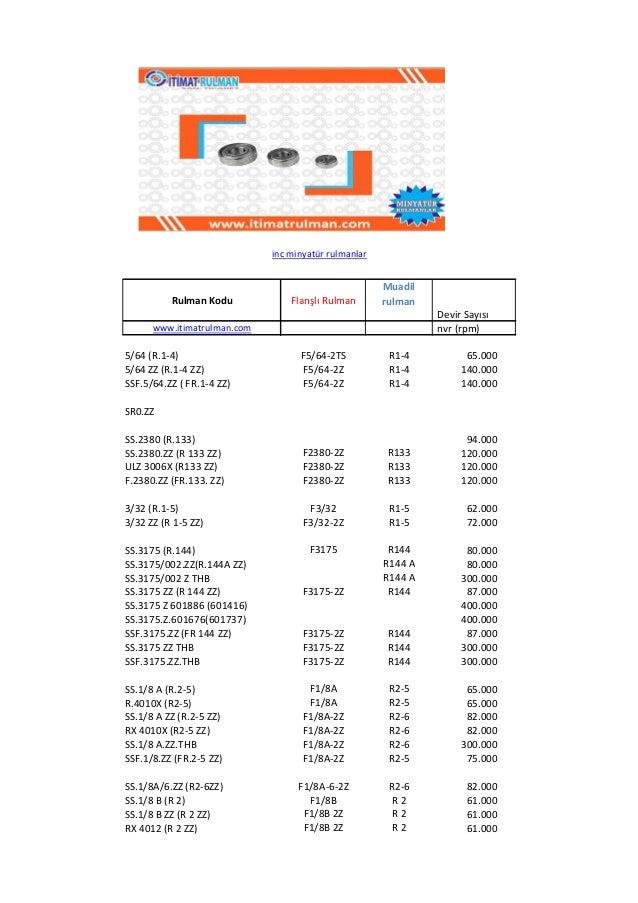Rulman Kodu Flanşlı Rulman Muadil rulman Devir Sayısı www.itimatrulman.com nvr (rpm) 5/64 (R.1-4) F5/64-2TS R1-4 65.000 5/...