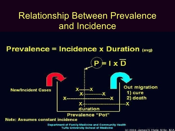 the relationship between incidence and prevalence in epidemiology