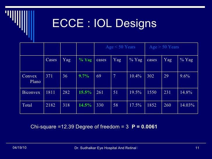 ECCE : IOL Designs Chi-square =12.39 Degree of freedom = 3  P = 0.0061   14.03% 260 1852 17.5% 58 330 14.5% 318 2182 Total...