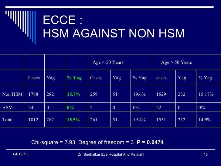 ECCE : HSM AGAINST NON HSM Chi-square = 7.93  Degree of freedom = 3  P = 0.0474   14.9% 232 1551 19.4% 51 261 15.5% 282 18...