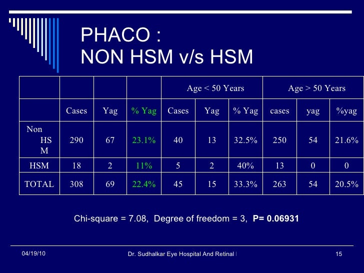PHACO :  NON HSM v/s HSM Chi-square = 7.08,  Degree of freedom = 3,  P= 0.06931   20.5% 54 263 33.3% 15 45 22.4% 69 308 TO...