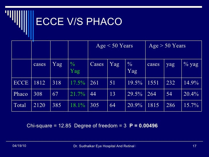 ECCE V/S PHACO  Chi-square = 12.85  Degree of freedom = 3  P = 0.00496   15.7% 286 1815 20.9% 64 305 18.1% 385 2120 Total ...