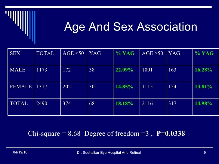 Age And Sex Association Chi-square = 8.68  Degree of freedom =3 ,  P=0.0338 14.98% 317 2116 18.18% 68 374 2490 TOTAL 13.81...