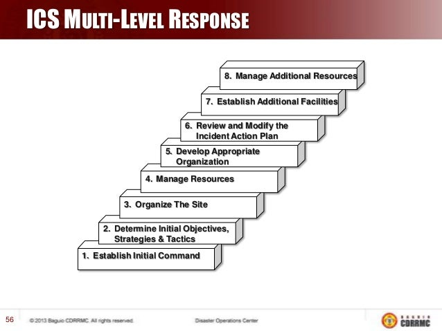 Great Incident Action Plan Template Pictures Inspiration - Example ...