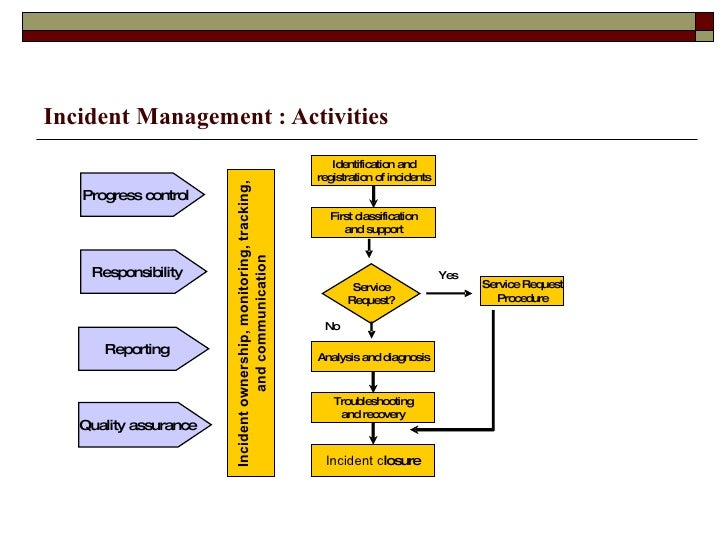 Itil- Incident Management